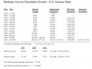 Eastern Panhandle Census Data and Redistricting